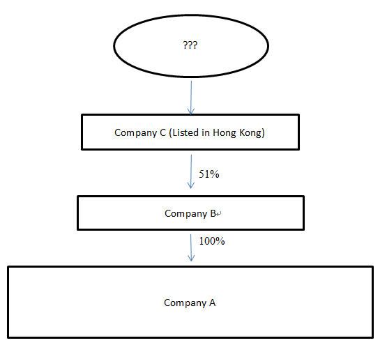 Although Company C is listed in Hong Kong, it is not a registrable legal entity of Company A and therefore does not fulfill the condition in section 653C.  Company A is required to trace upwards to ascertain if there is any person having significant control over Company A through Company C, i.e. any person having a majority stake in Company C.